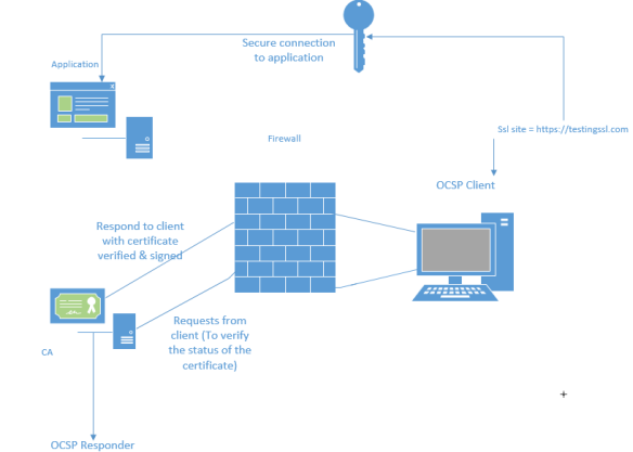 How certificate revocation works | EzCloudInfo