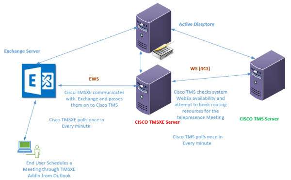 Cisco TMS